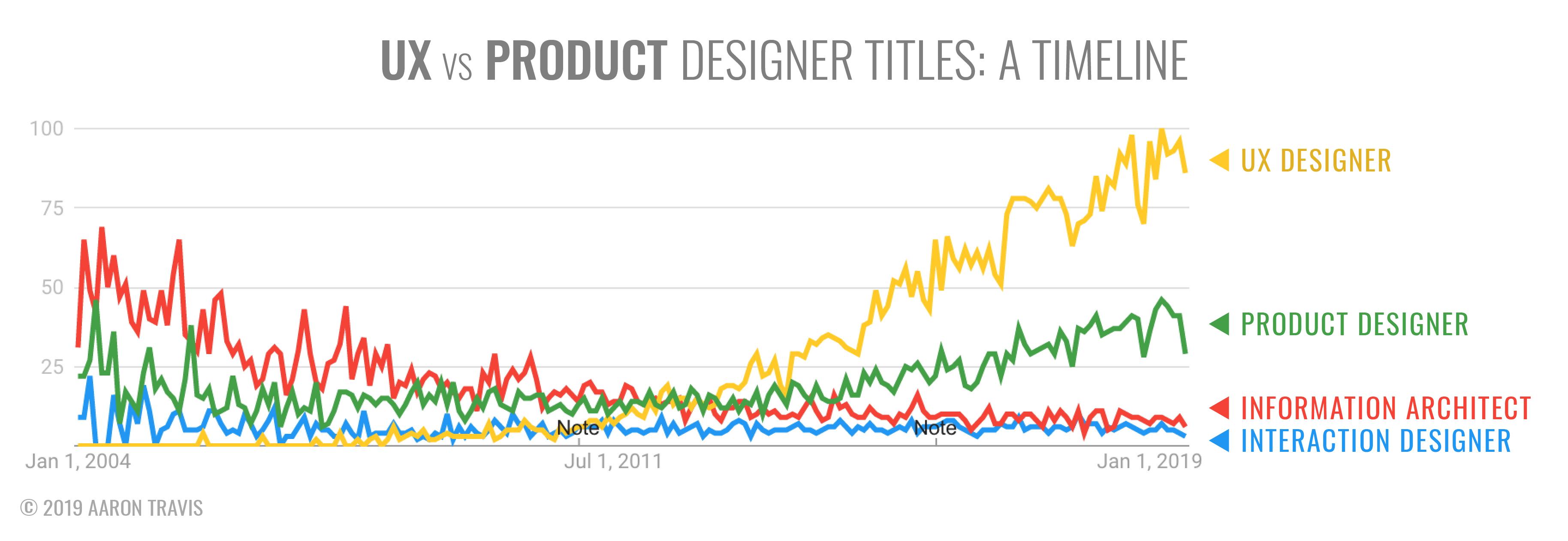 彻底搞懂UX设计师和产品设计师的差别,看这篇文章就够了
