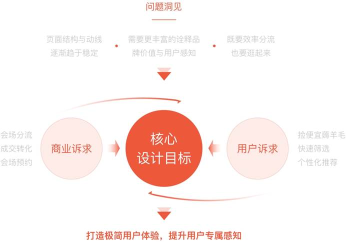 如何在成熟的产品中做突破设计?来看京东的核心方法论!
