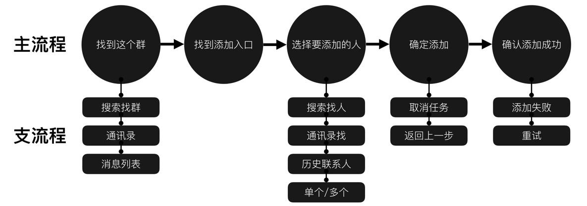 网易设计师:快速掌握交互设计知识体系的4个步骤