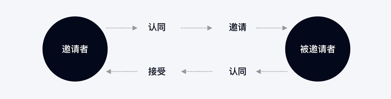 从火花到巨轮,QQ 的亲密关系是如何设计出来的?