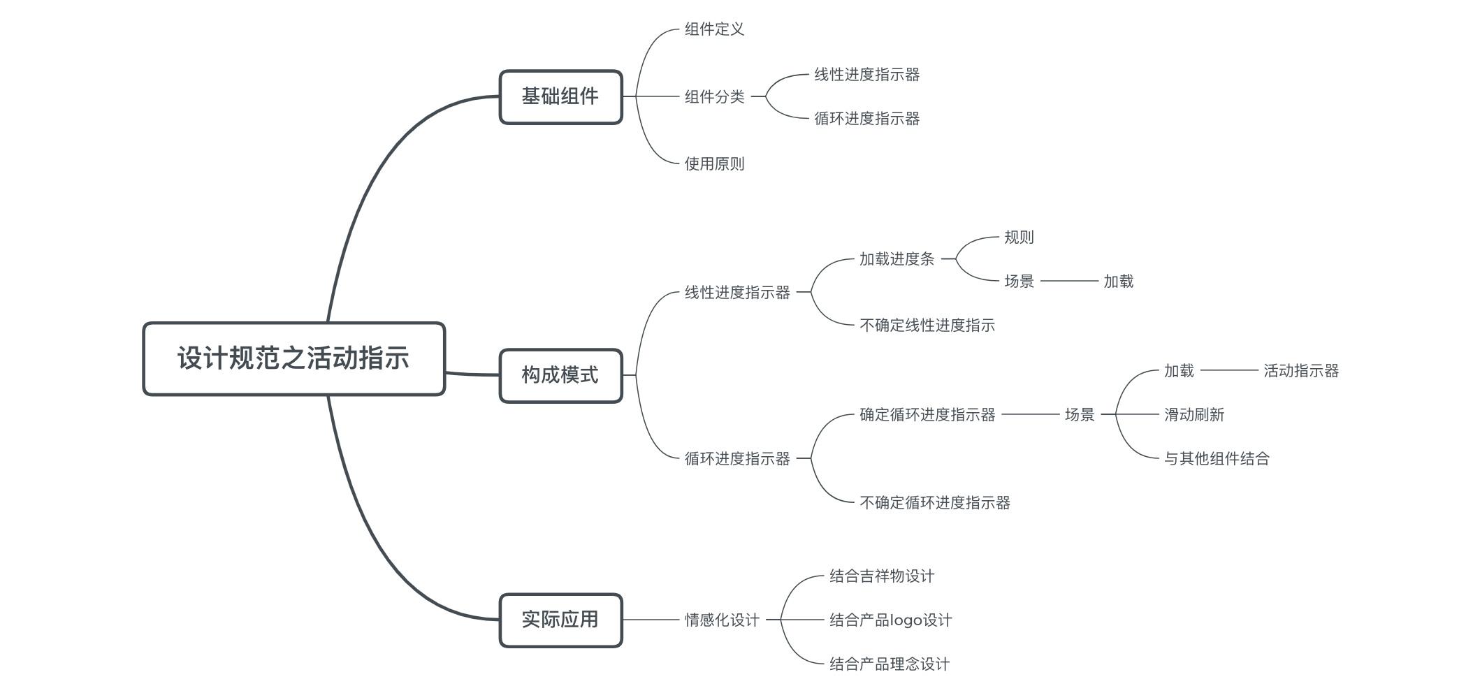 设计规范完全自学指南:进度指示器(附超多优秀案例)