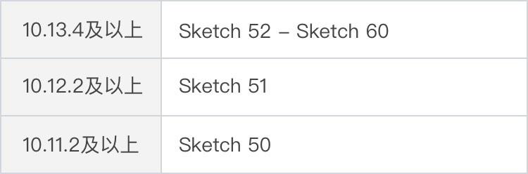Sketch 60 探秘看看新版本都有什么新功能!插图1