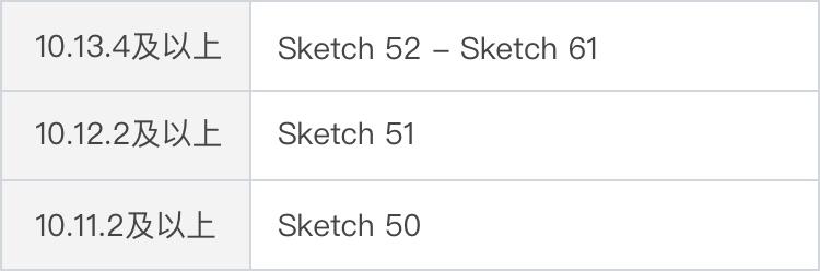 Sketch 61 Beta版本探秘,看看都有什么新功能!