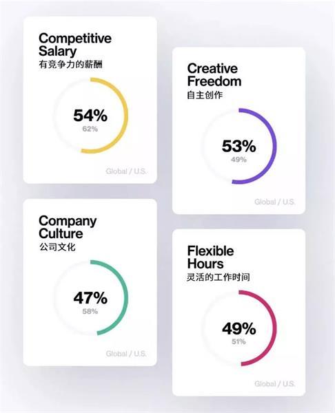 Dribbble全球设计调查,你是薪资最低那一类吗?