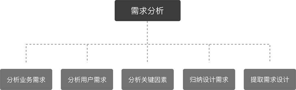 壹周速读:产品型 UI 设计师技能包特辑--九分科技