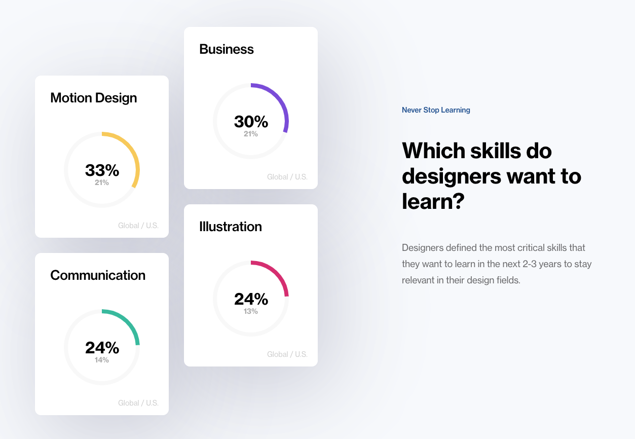 2020年设计师最有价值的这4种能力,你具备几项?