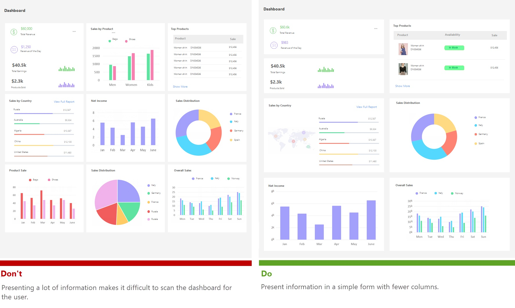 如何做好数据可视化设计?来看高手总结的10条法则