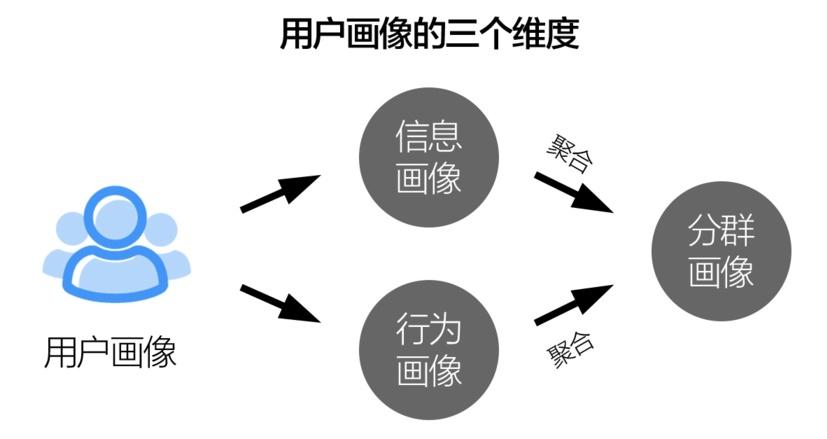 搜狐设计总监:5 个步骤帮你快速找到用户画像