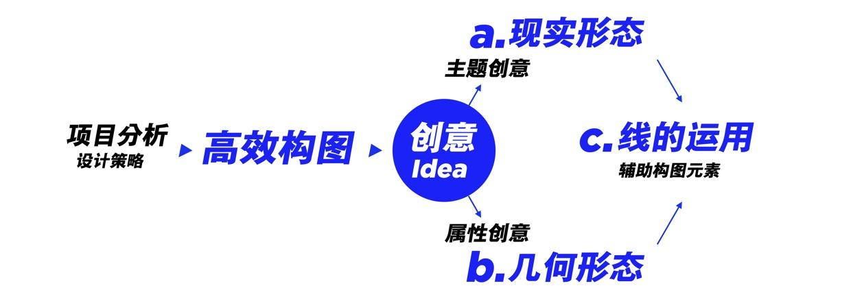 腾讯重磅干货:运营专题高效设计法(上)