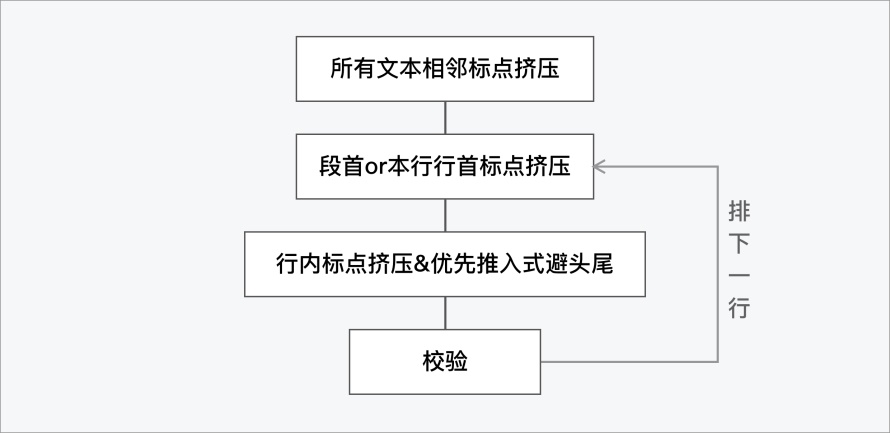 为了提高阅读体验,腾讯设计师总结了这份中文排印三原则