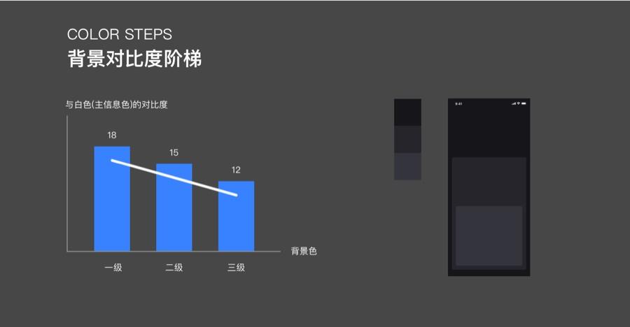 """深色模式设计实战!优酷 App 的""""黑""""化之路"""