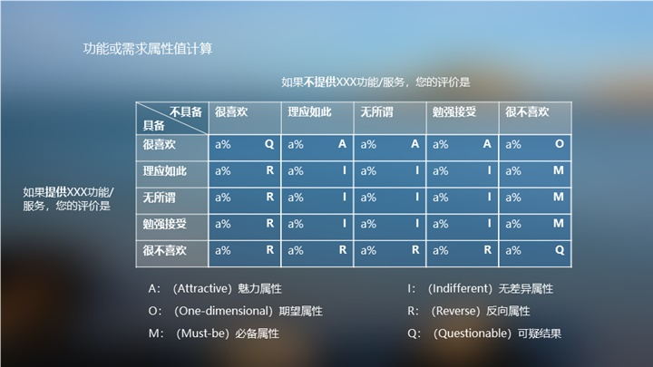 如何分析用户满意度?京东设计师常用这四个经典模型!
