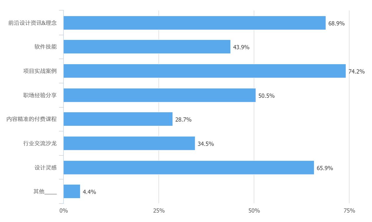 采访了1325位设计师!来看这份2020设计行业调查