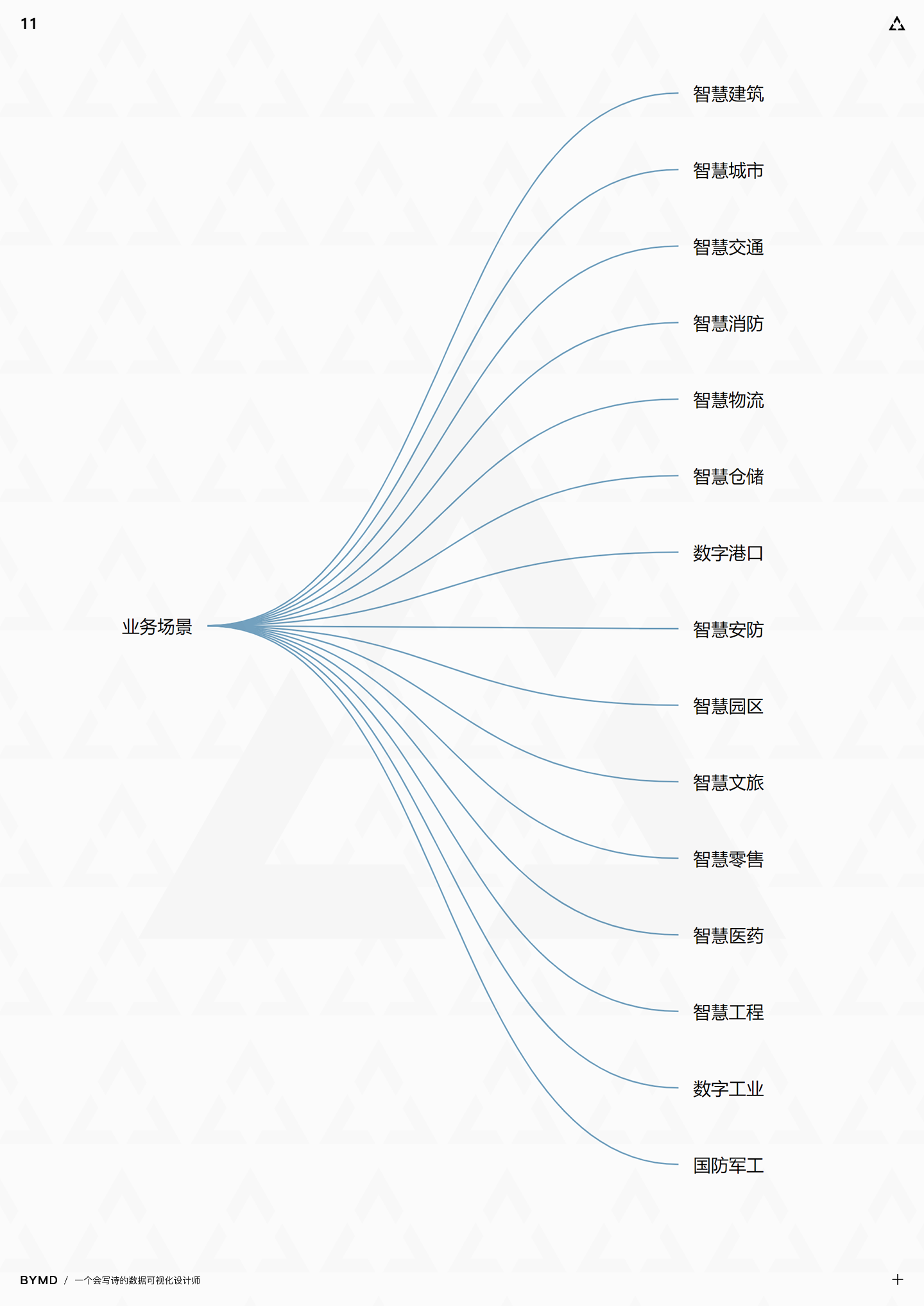 7000字长文干货!数据可视化设计师如何建立灵感库?