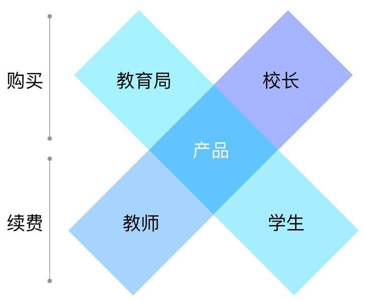 如何构建B端用户画像?来看大厂高手的方法总结!--九分网络