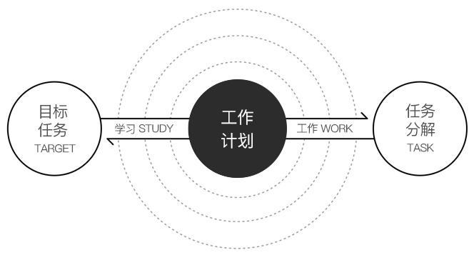 在家办公如何提高工作效率?这三步告诉你!