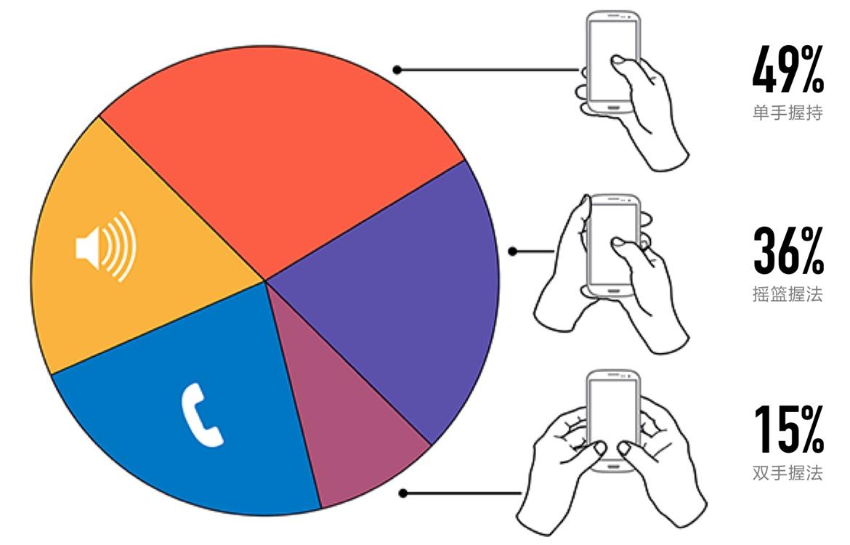 手机屏幕越来越大,UX设计师面临哪些挑战?