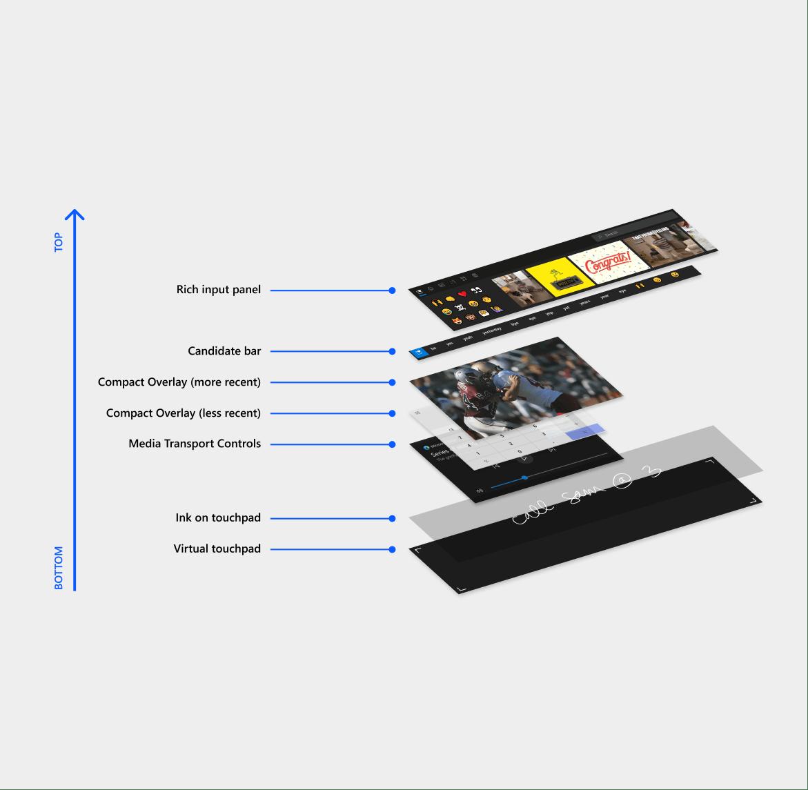 5000 字重磅干货!设计师必备跨屏设计规范(交互篇)