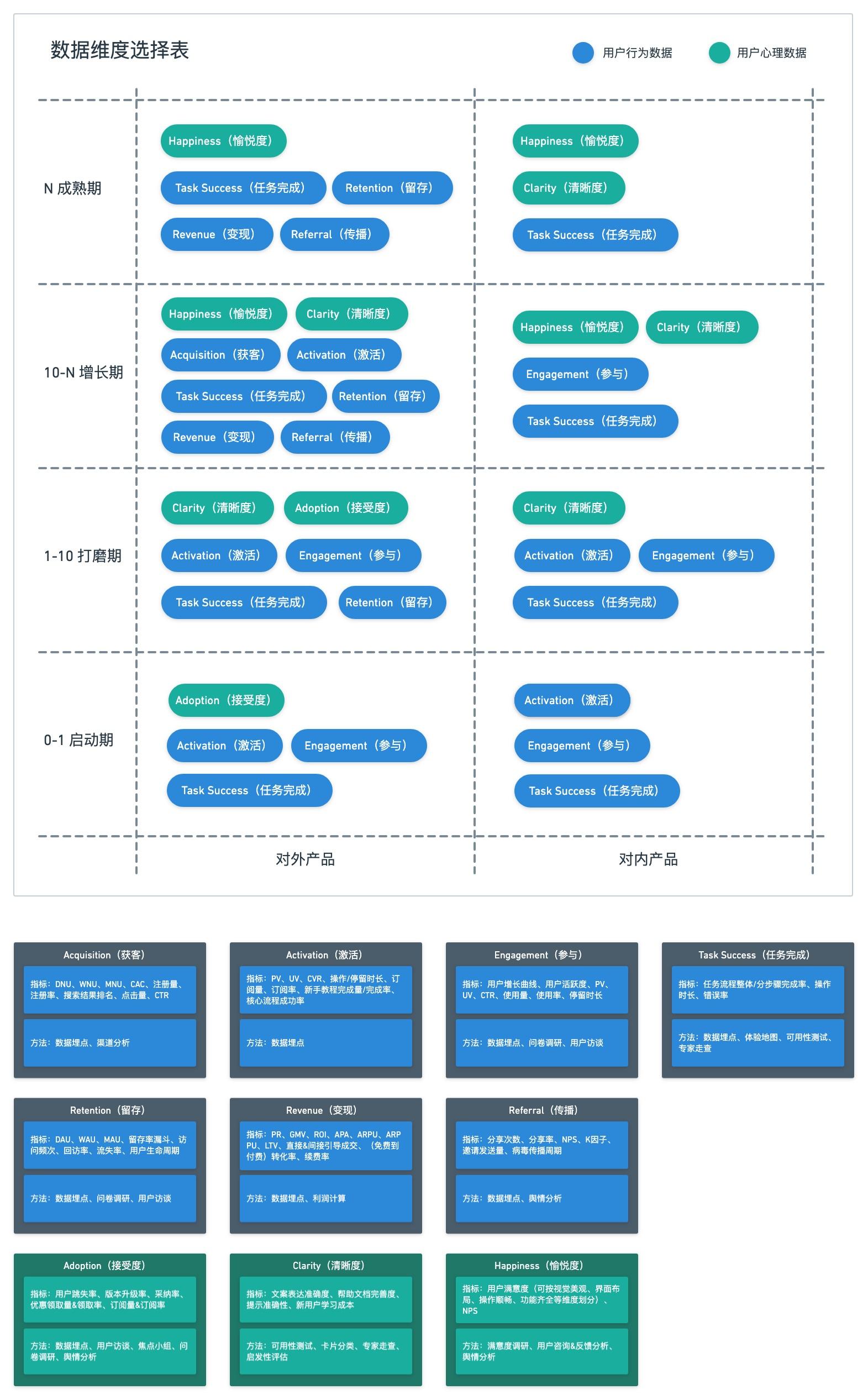 如何用数据考核设计效果?来看阿里的实战经验(附独家模型)