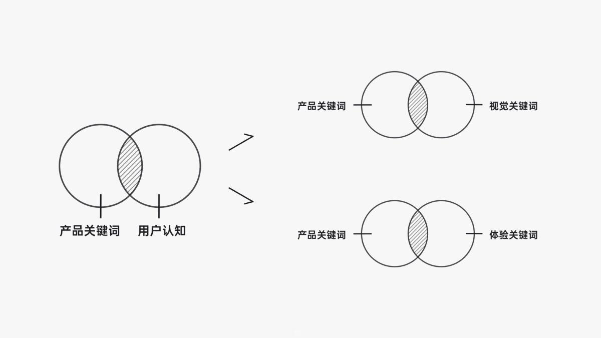 如何从零到一设计产品?有道设计师总结了这7个步骤!