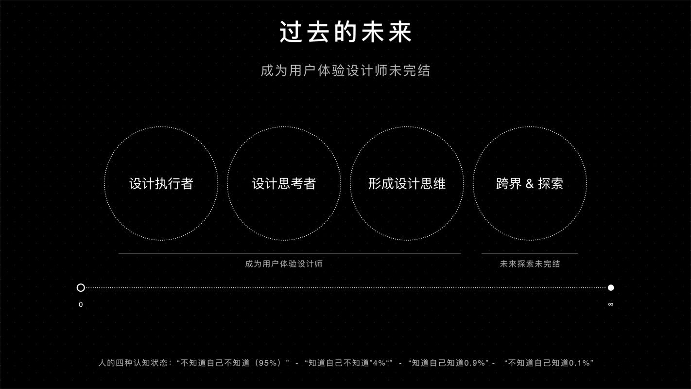 腾讯高手自述:从初学者到大厂设计师的4 个阶段