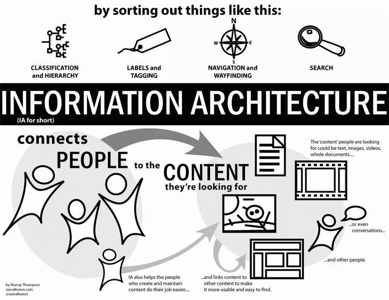 新人来收!10 个学交互设计必须懂的基础术语科普插图4