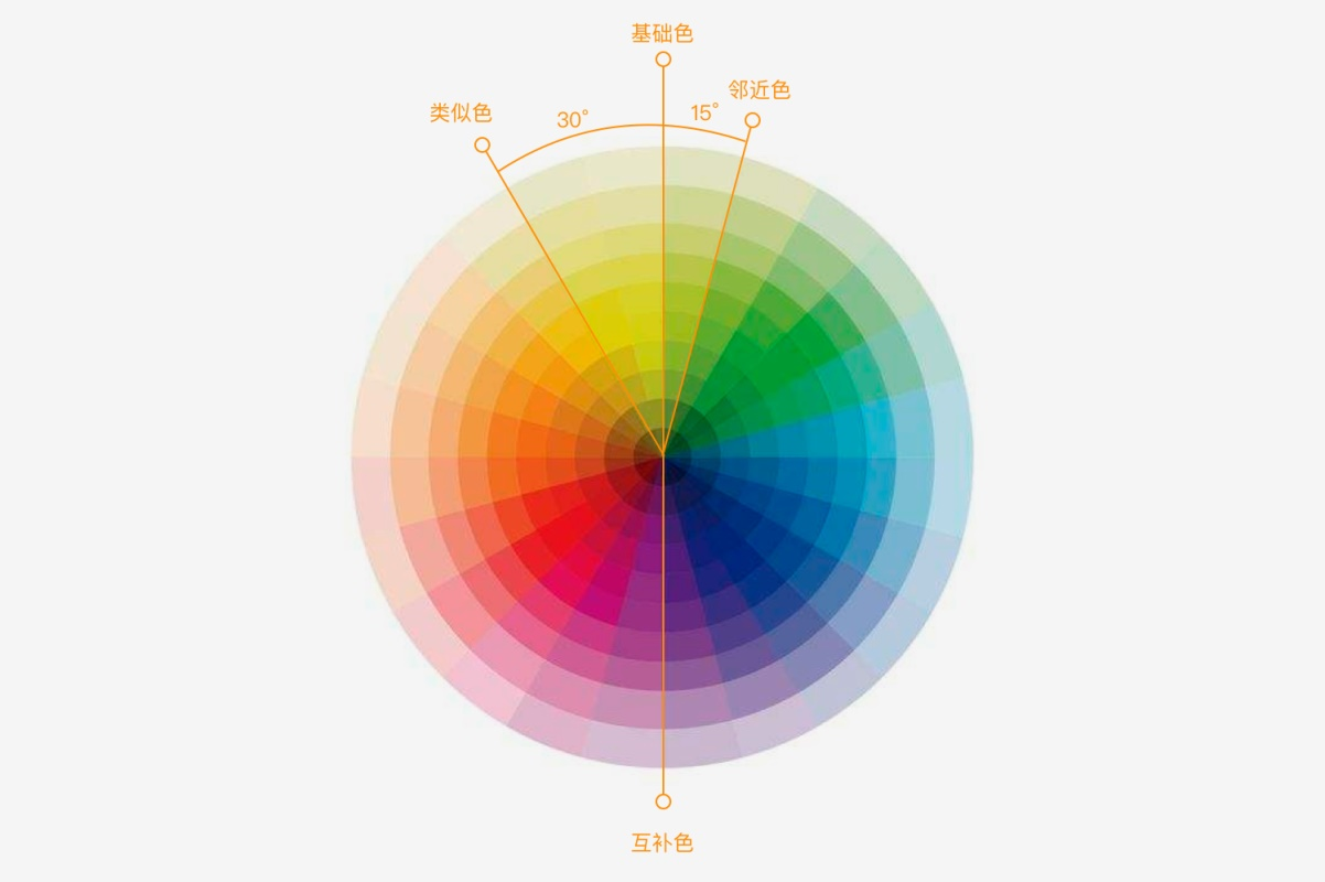 用一个实战项目,帮你掌握科学的 UI 配色方法