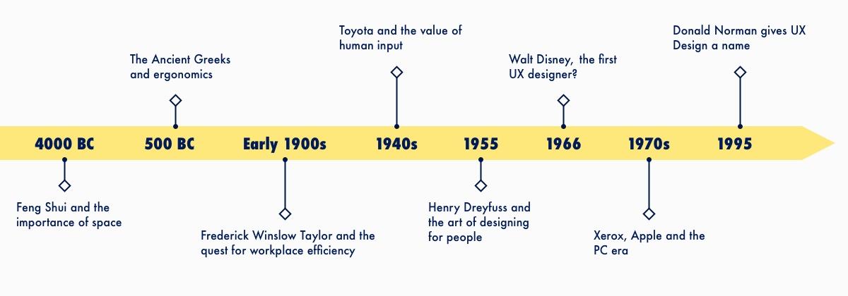 用一篇深度好文,帮你梳理「用户体验」一词的发展史