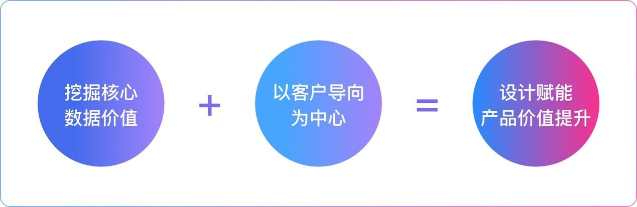 如何利用数据做好产品设计?用京东的实战案例告诉你!