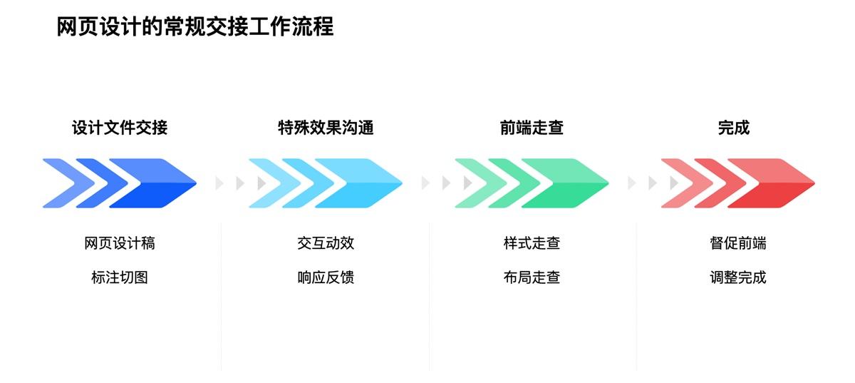 网页设计后如何交接才能顺利落地?高手总结了这 6 个步骤!