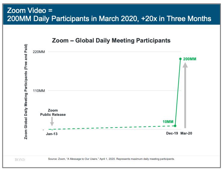 关乎每个人!2020年互联网女皇的趋势报告(中文精简干货版)