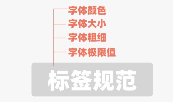 腾讯设计师:如何打造一套属于自己的标签体系?