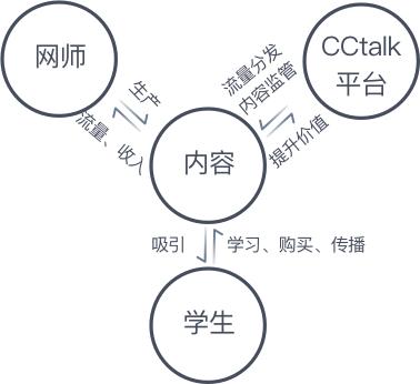 国内顶尖网课平台CCtalk ,是如何做好网师分层体系设计的?