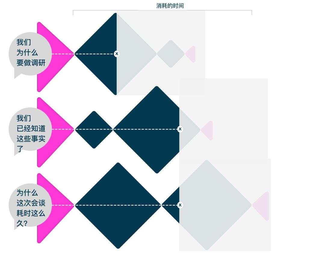 如何辨别自己是有影响力的设计团队,而非作图机器?