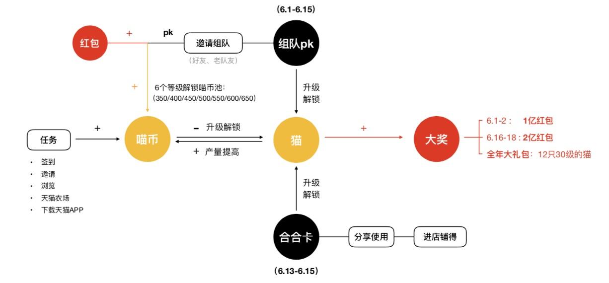 如何衡量设计价值?来看京东的实战案例!