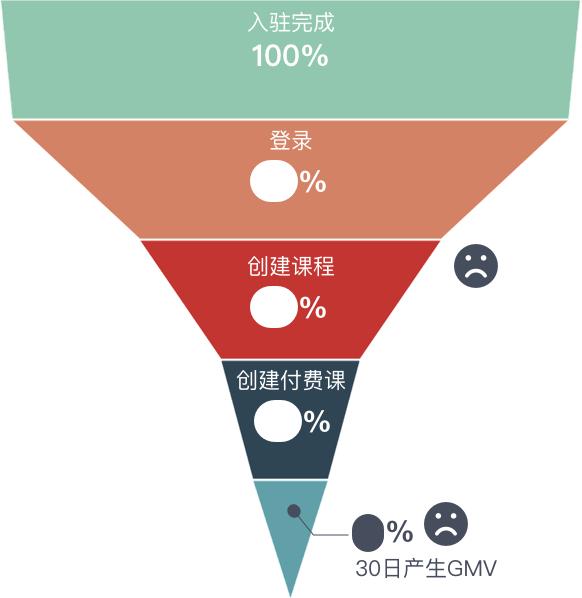 实战案例复盘!如何用增长设计的方法提高10%的数据?