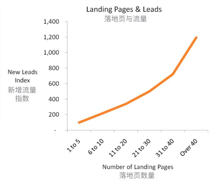 如何设计落地页,才能获得更高的转化率?