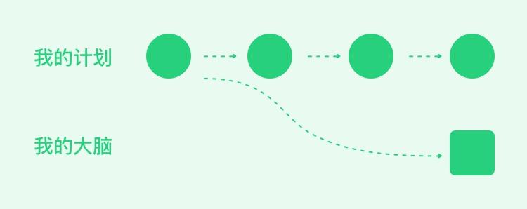 高手是如何利用认知偏差,打造独特用户体验的?
