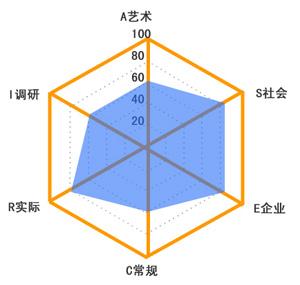 深度分析设计师能力模型(一) : 从心理学角度聊聊职业规划