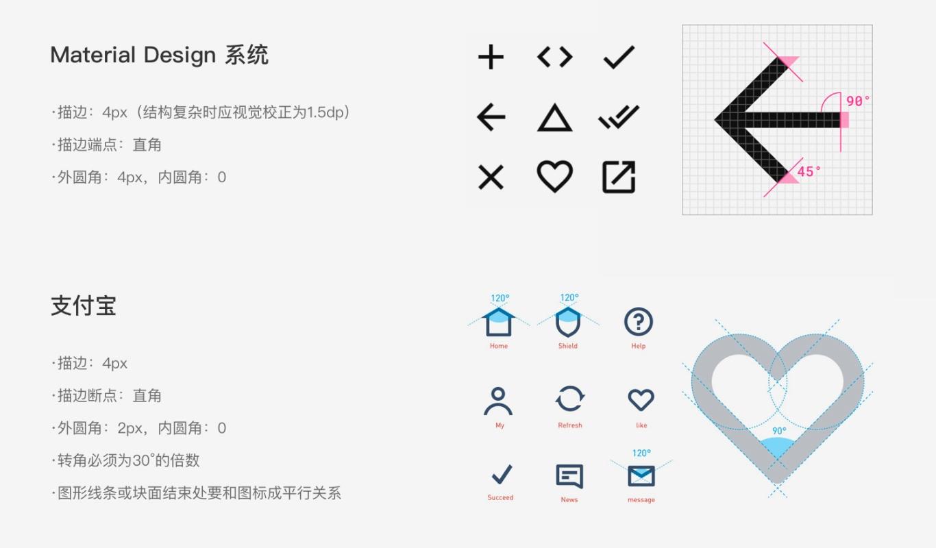 壹周速读:UI设计师全方位能力升级包