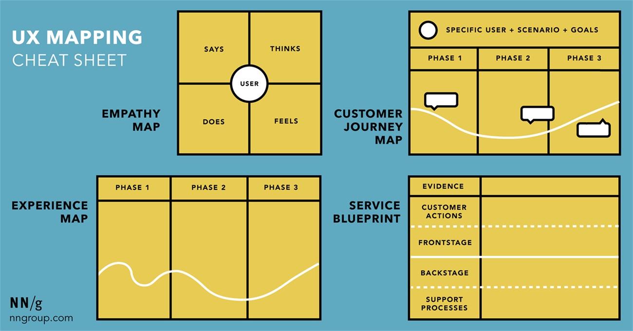 共情图、旅程图、体验地图和服务蓝图有什么区别?来看这篇超全分析!