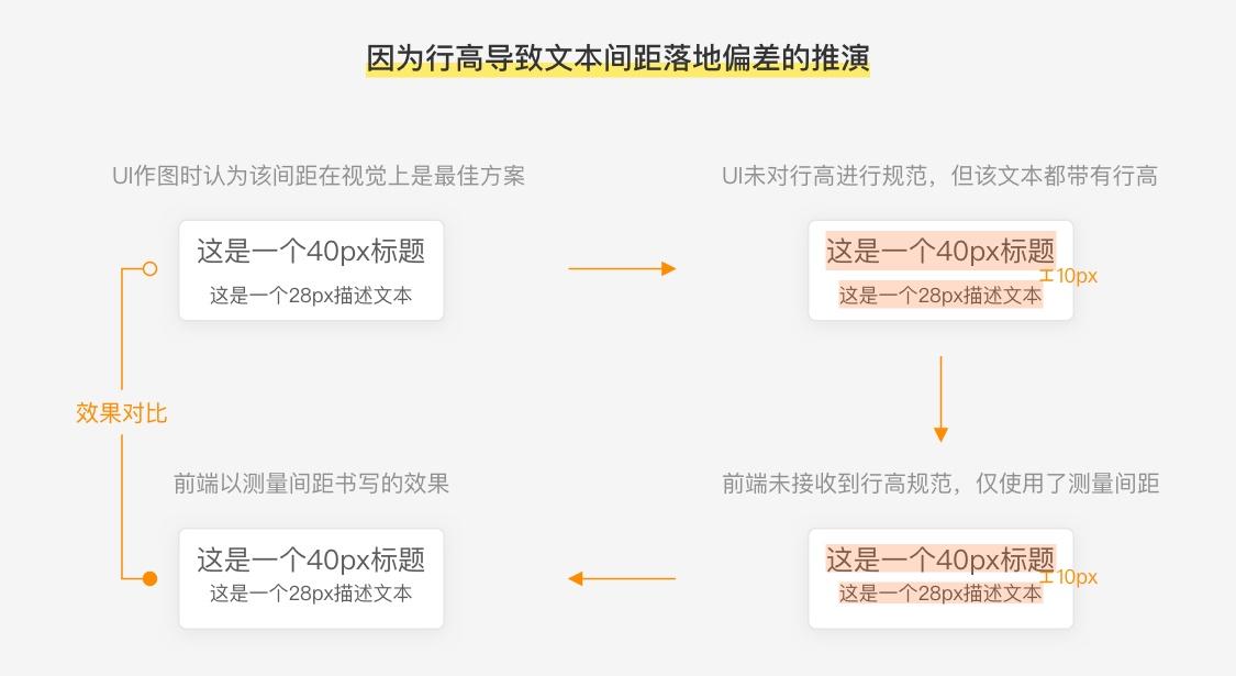 UI 设计师如何像素级还原设计稿?来看高手的总结!