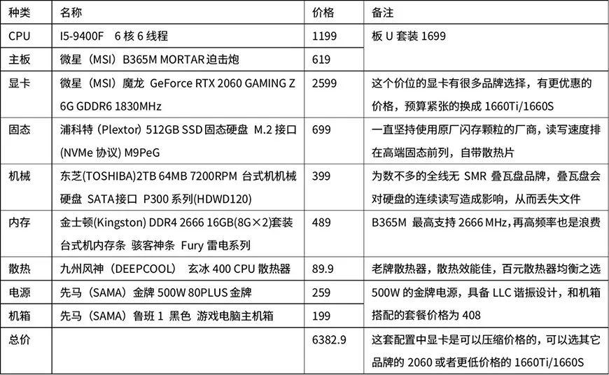 新手装机必备!多价位台式电脑配置清单!