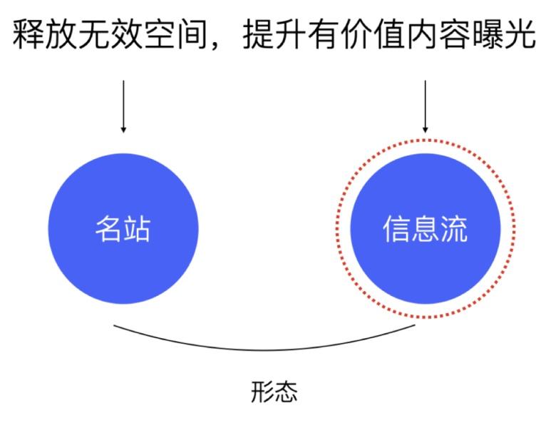 如何用好设计双钻模型?来看 vivo 浏览器的实战案例!