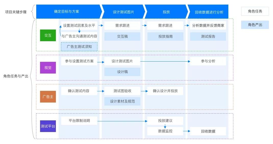 如何推进多方合作的A/B测试项目?来看京东的实战案例!