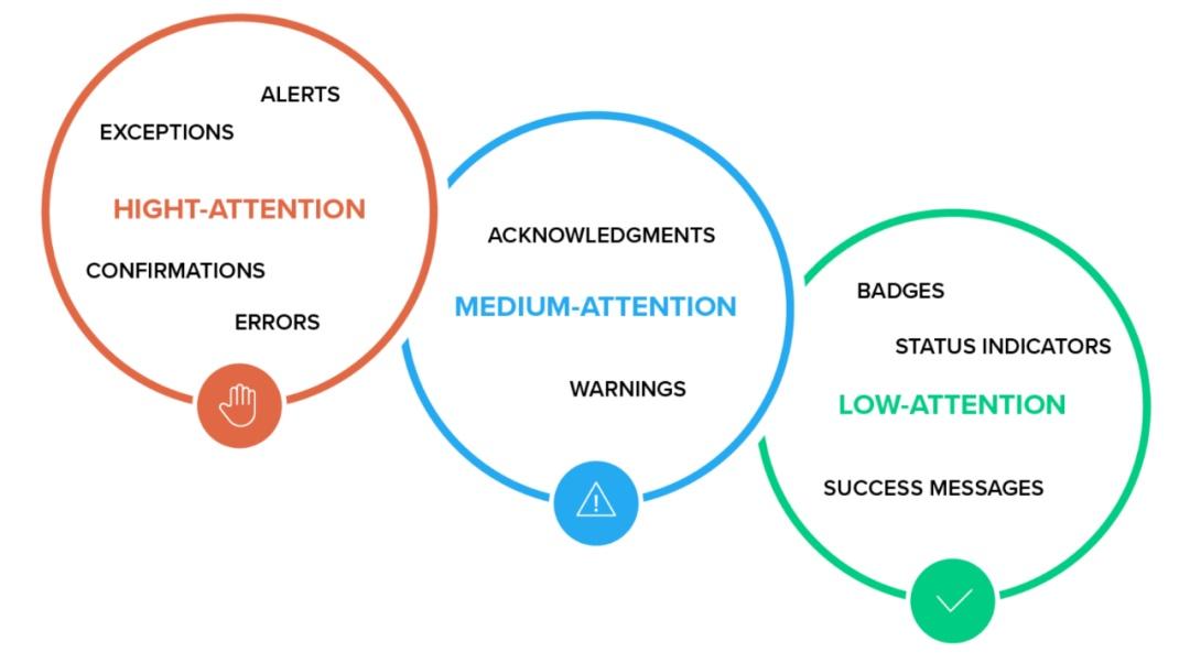 通知设计需要掌握哪些原则?来看这份全面指南