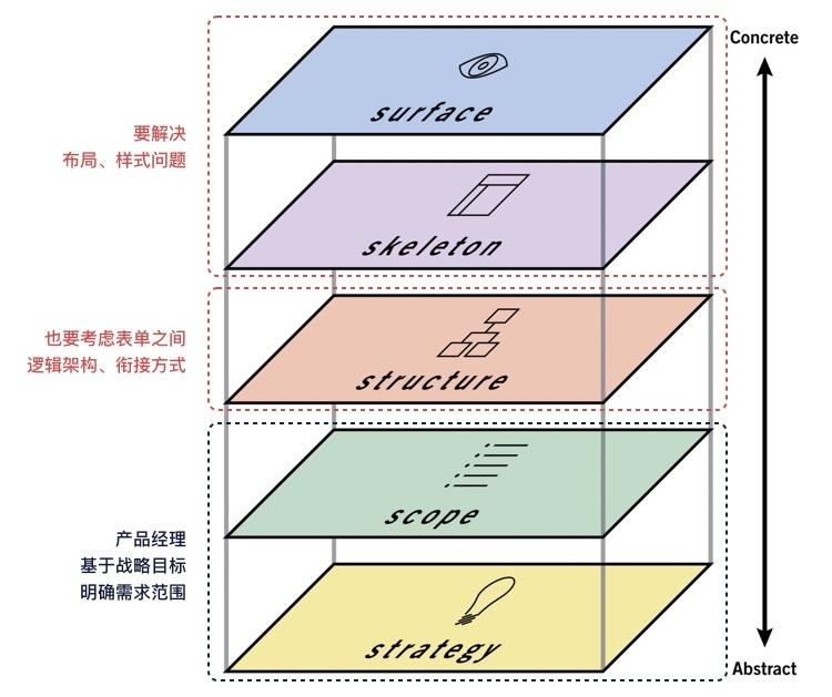 如何应对复杂B端表单设计?这次给你两个案例(下)