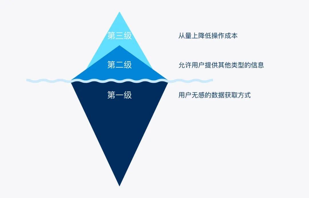 如何应对复杂的B端表单设计?来看这个结构化方法(上)