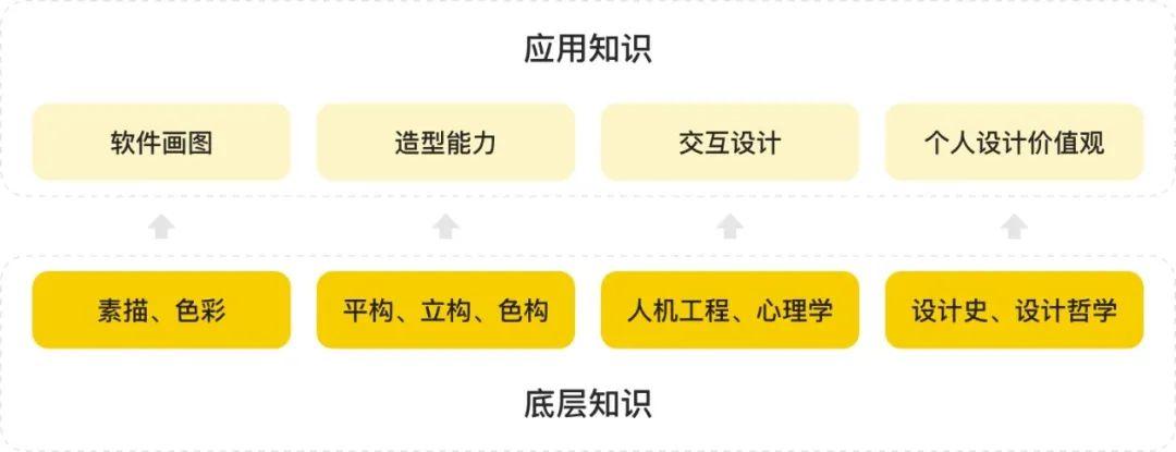 转行 UI 设计前,需要学习哪些底层知识?