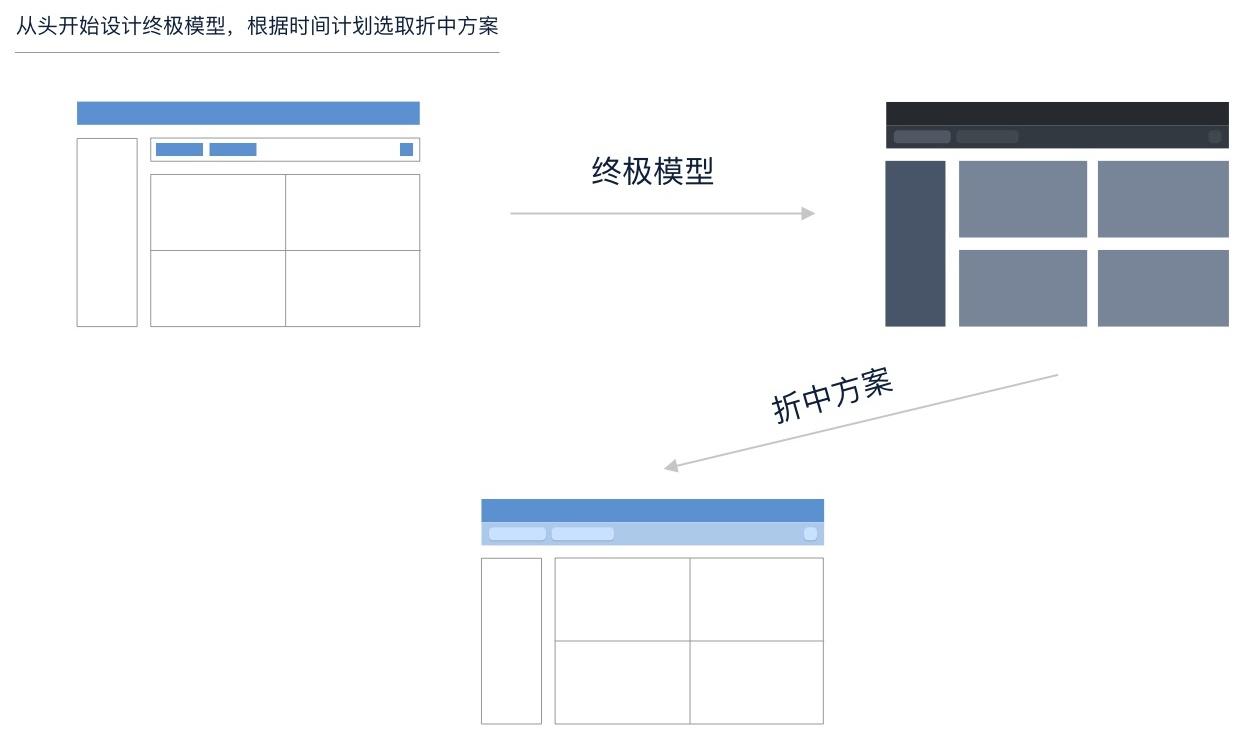 用这3个步骤提改版需求,瞬间提高设计师的话语权!